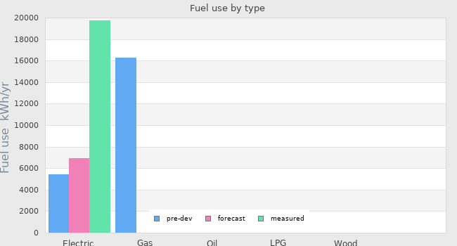 Fuel use by type